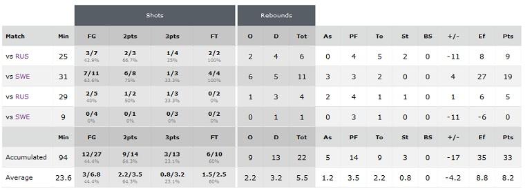 Statistika Kvalifikacije za Evropsko prvenstvo 2017.