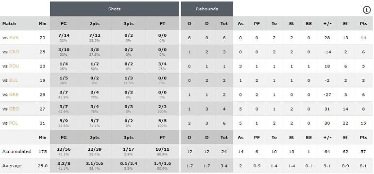 Statistika Evropsko prvenstvo U20 B divizija Chalkida 2016
