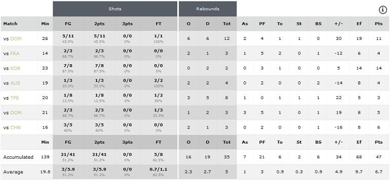 Statistika Svjetsko prvenstvo U17 Zaragosa 2016
