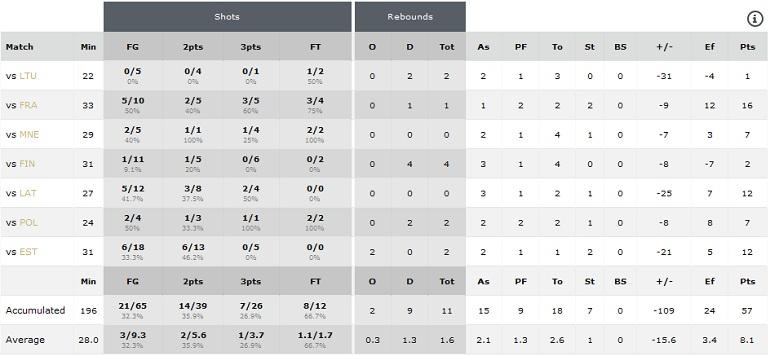 Statistika Evropsko prvenstvo U16 A divizija Radom 2016