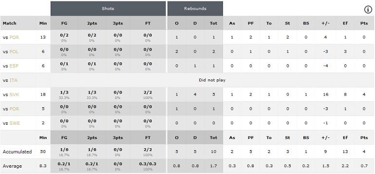 Statistika Evropsko prvenstvo U20 A divizija Matosinhos 2016