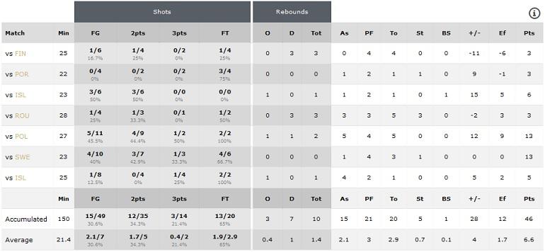 Statistika Evropsko prvenstvo U18 B divizija Sarajevo 2016