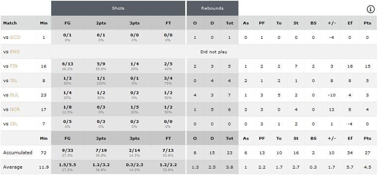 Statistika Evropsko prvenstvo U16 B divizija Oradea 2016