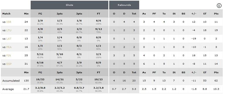 Statistika Evropsko prvenstvo U18 Samsun 2016